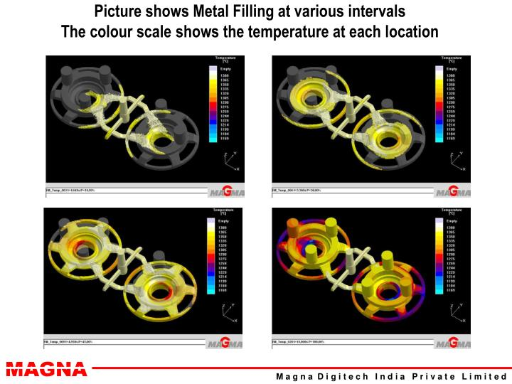 Picture shows Metal Filling at various intervals