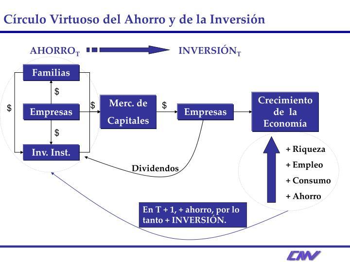 Círculo Virtuoso del Ahorro y de la Inversión