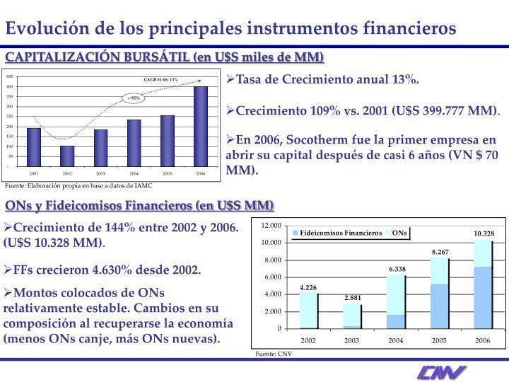Fuente: Elaboración propia en base a datos de IAMC