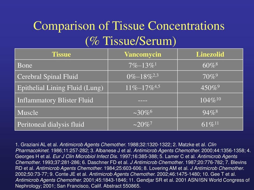 Comparison of Tissue Concentrations