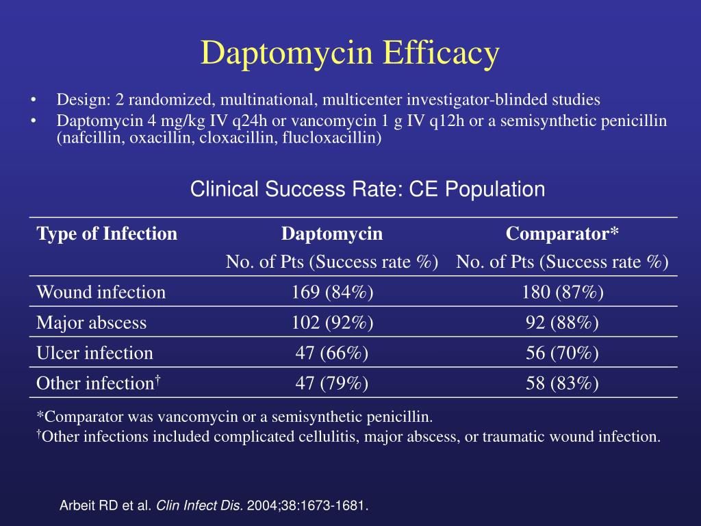 Daptomycin Efficacy