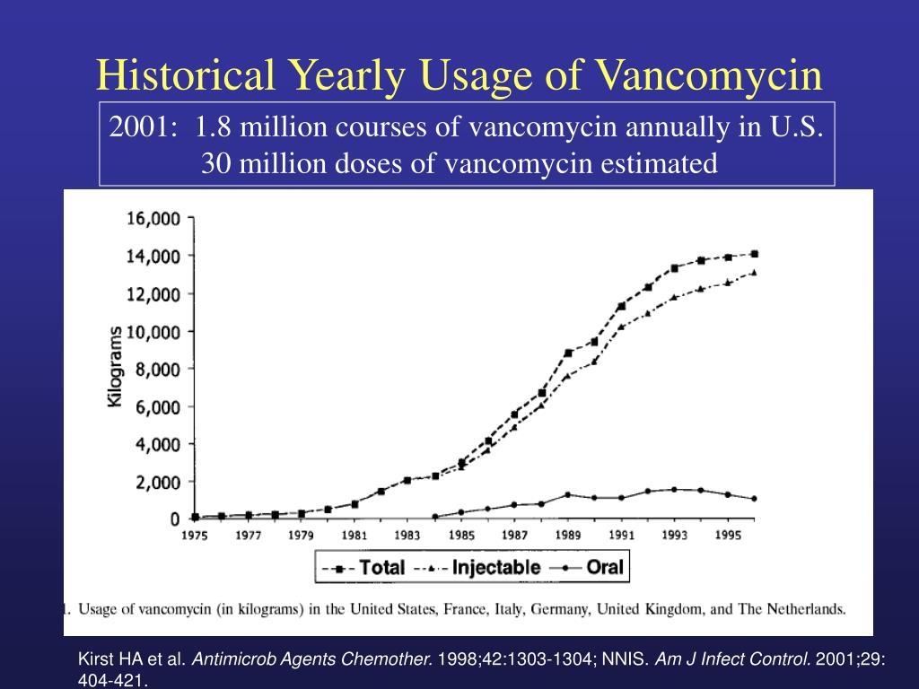 Historical Yearly Usage of Vancomycin