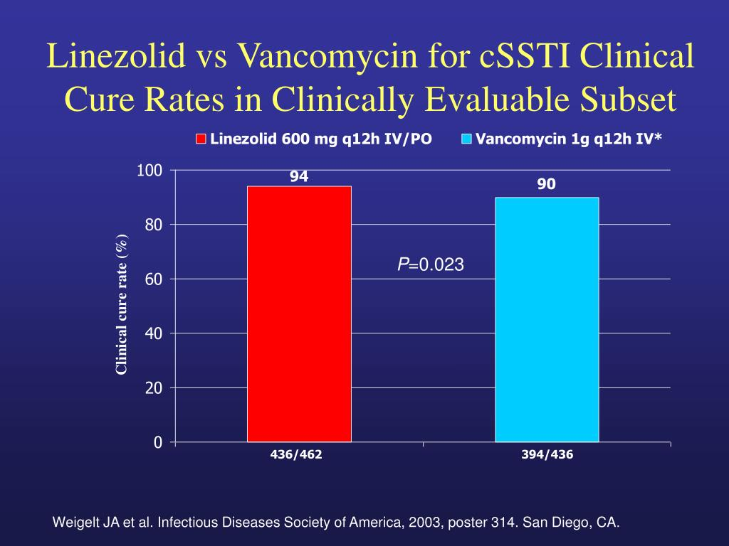 Linezolid vs Vancomycin for cSSTI Clinical Cure Rates in Clinically Evaluable Subset