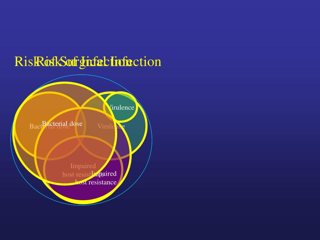 Risk of Surgical Infection