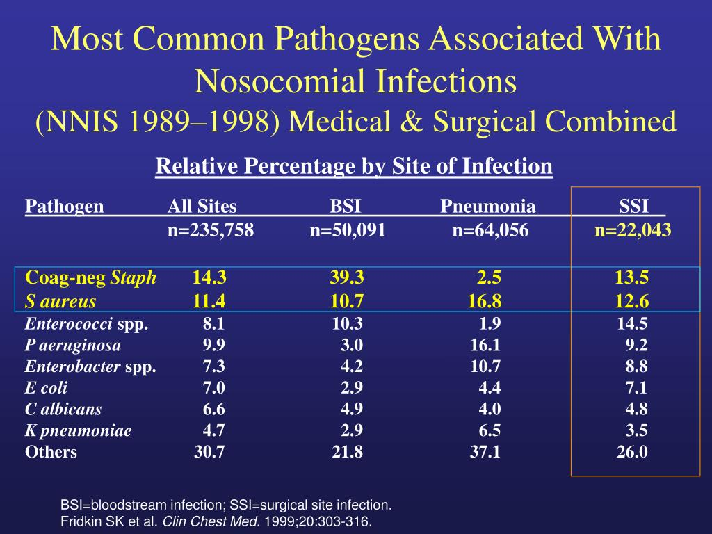 Most Common Pathogens Associated With
