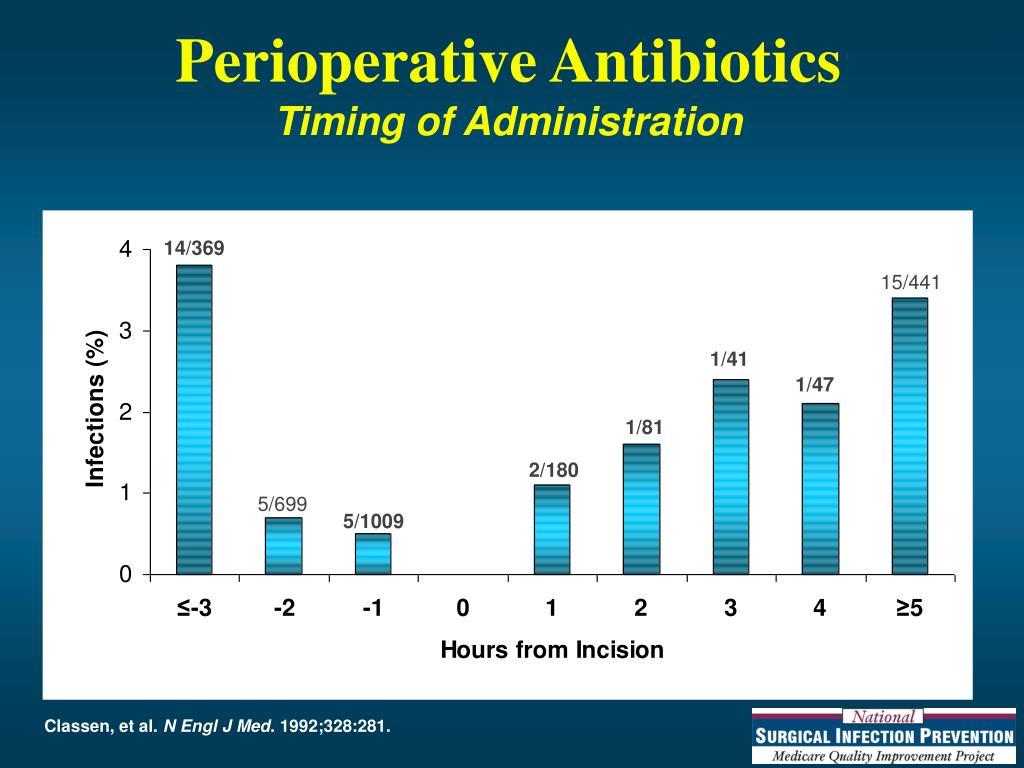 Perioperative Antibiotics
