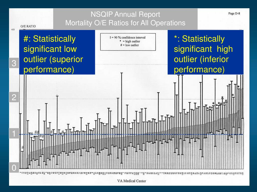 NSQIP Annual Report