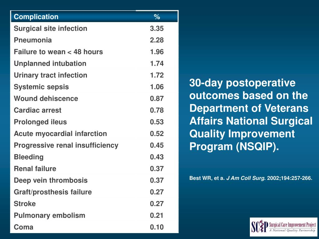30-day postoperative outcomes based on the Department of Veterans Affairs National Surgical Quality Improvement Program (NSQIP).
