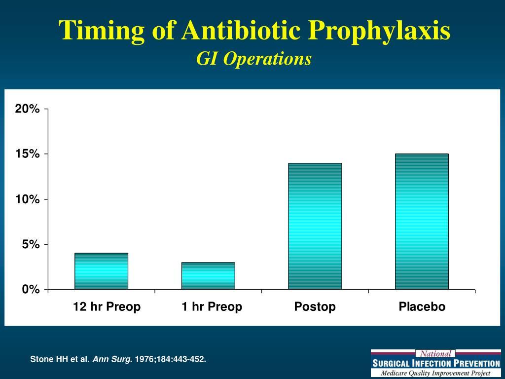 Timing of Antibiotic Prophylaxis
