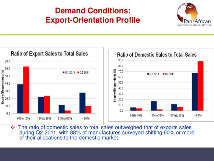 Demand Conditions: