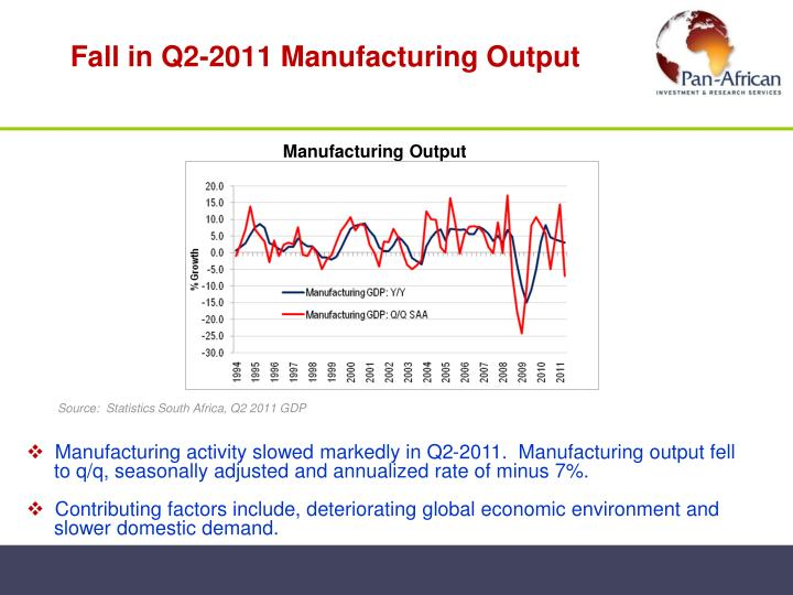Fall in Q2-2011 Manufacturing Output