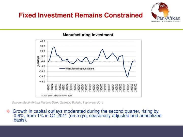 Fixed Investment Remains Constrained