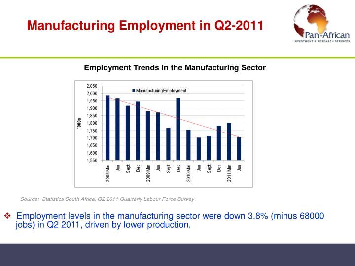 Manufacturing Employment in Q2-2011
