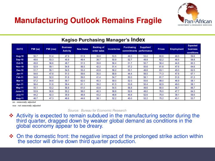 Manufacturing Outlook Remains Fragile