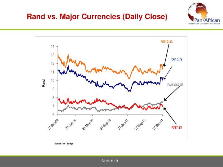 Rand vs. Major Currencies (Daily Close)