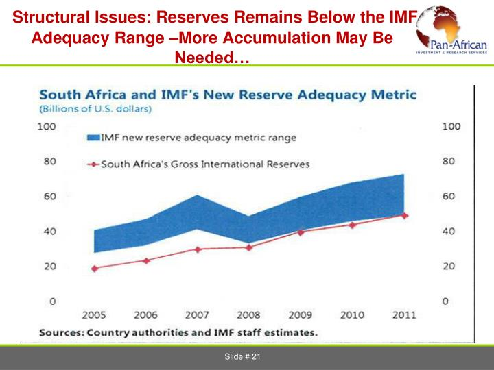 Structural Issues: Reserves Remains Below the IMF Adequacy Range –More Accumulation May Be Needed…