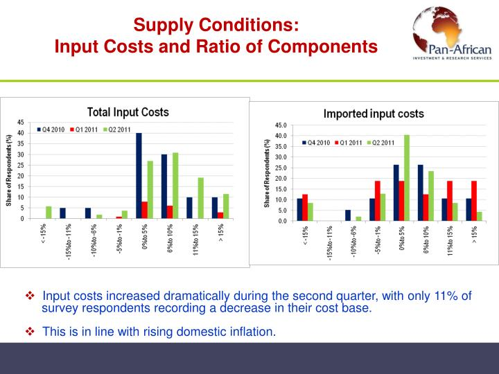 Supply Conditions: