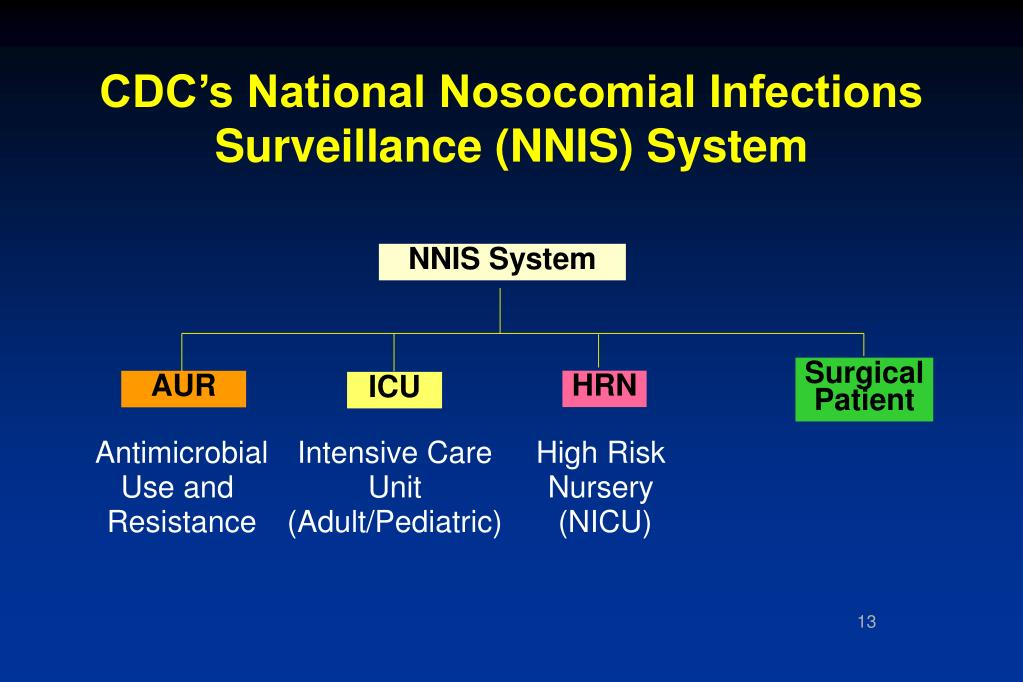 CDC's National Nosocomial Infections Surveillance (NNIS) System