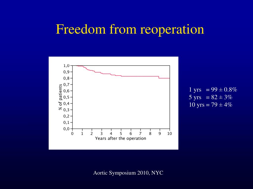 Freedom from reoperation