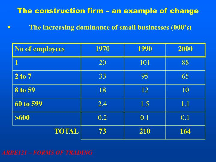 The construction firm – an example of change