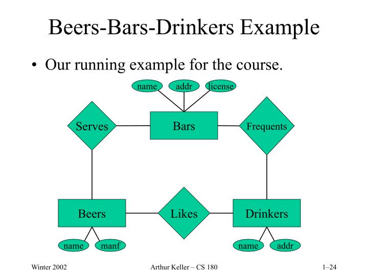 Beers-Bars-Drinkers Example