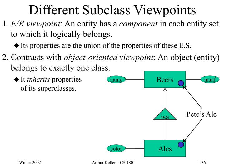 Different Subclass Viewpoints