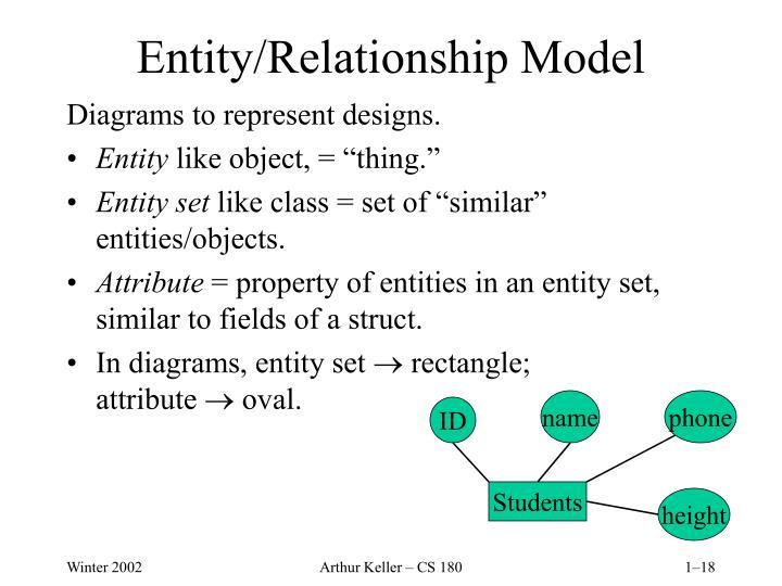 Entity/Relationship Model