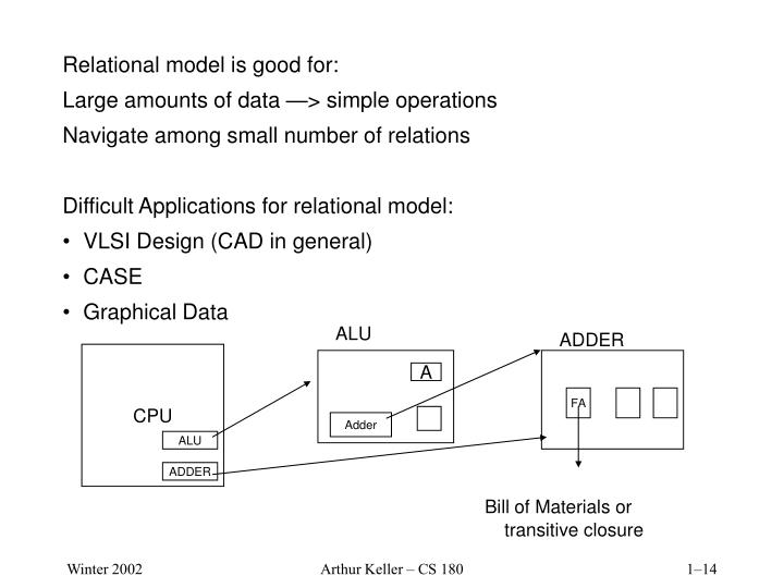 Relational model is good for: