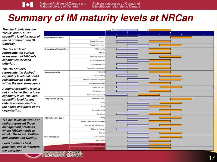 """To be"" levels at level 4 or higher represent those management practices where NRCan needs to excel.  These are: Culture, and Information Quality."