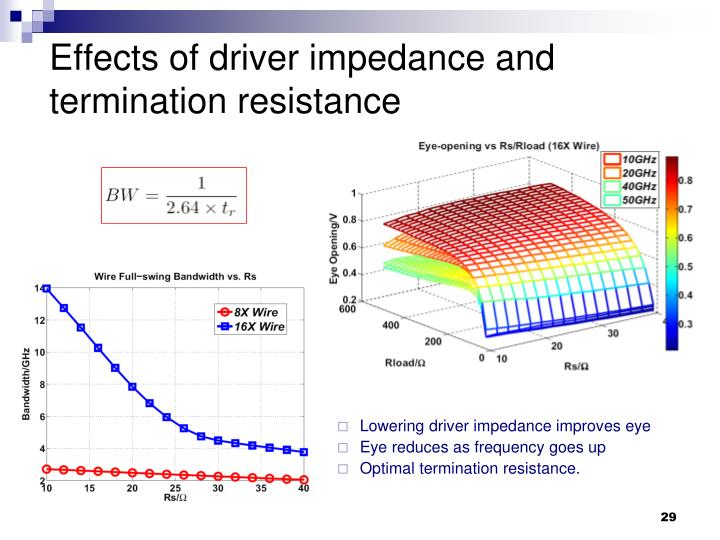 Effects of driver impedance and