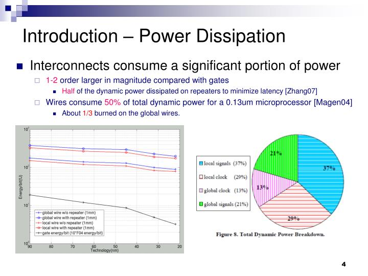 Introduction – Power Dissipation