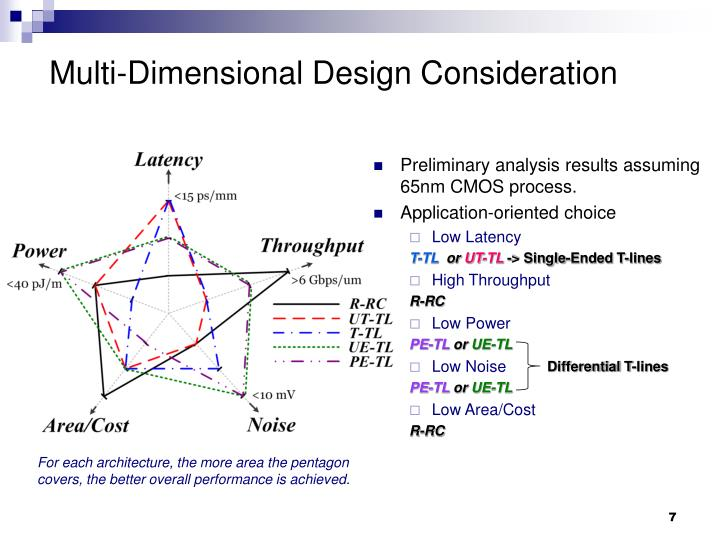 Multi-Dimensional Design Consideration