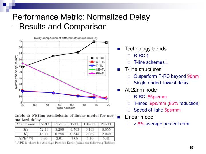 Performance Metric: Normalized Delay