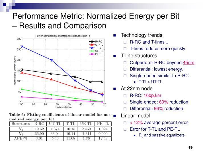 Performance Metric: Normalized Energy per Bit