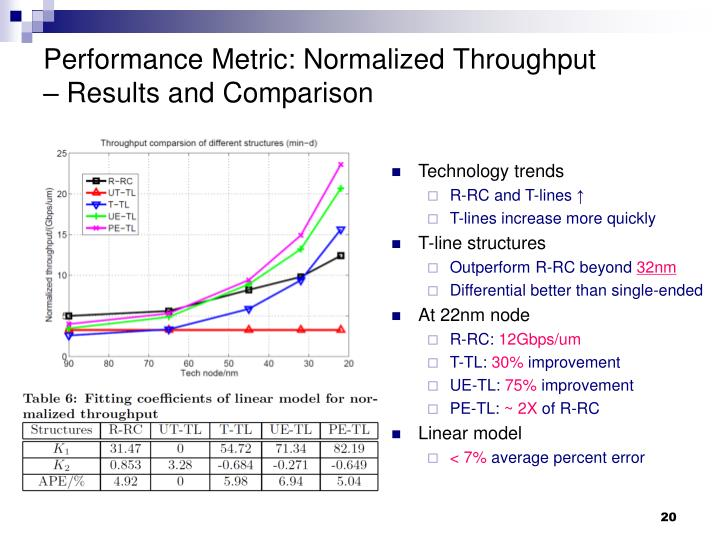 Performance Metric: Normalized Throughput