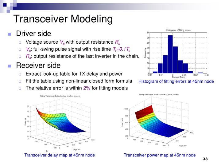 Transceiver Modeling