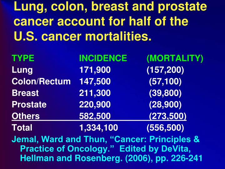 Lung, colon, breast and prostate cancer account for half of the U.S. cancer mortalities.