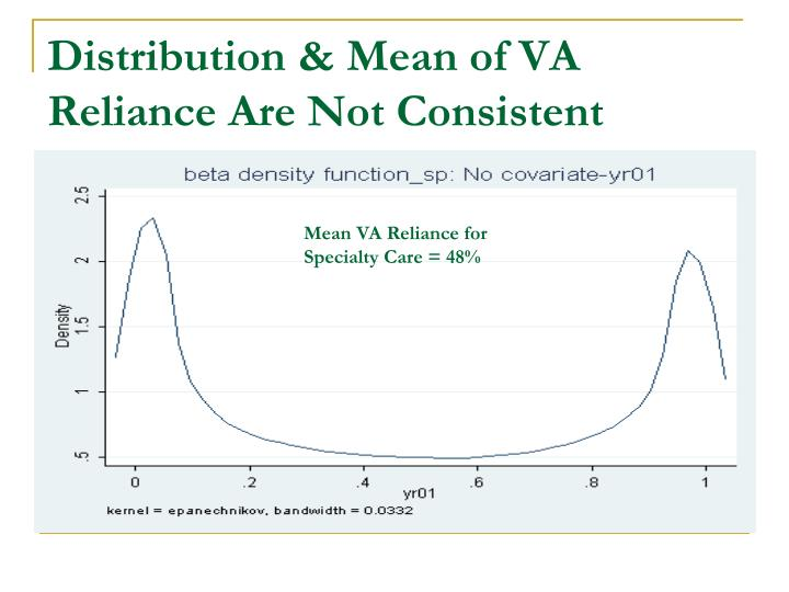 Distribution & Mean of VA Reliance Are Not Consistent