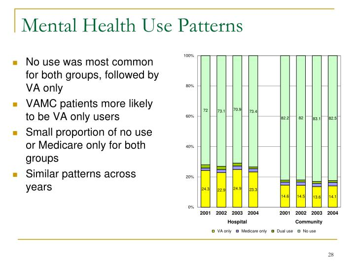Mental Health Use Patterns