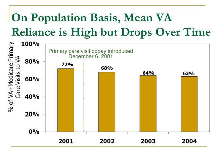 On Population Basis, Mean VA Reliance is High but Drops Over Time