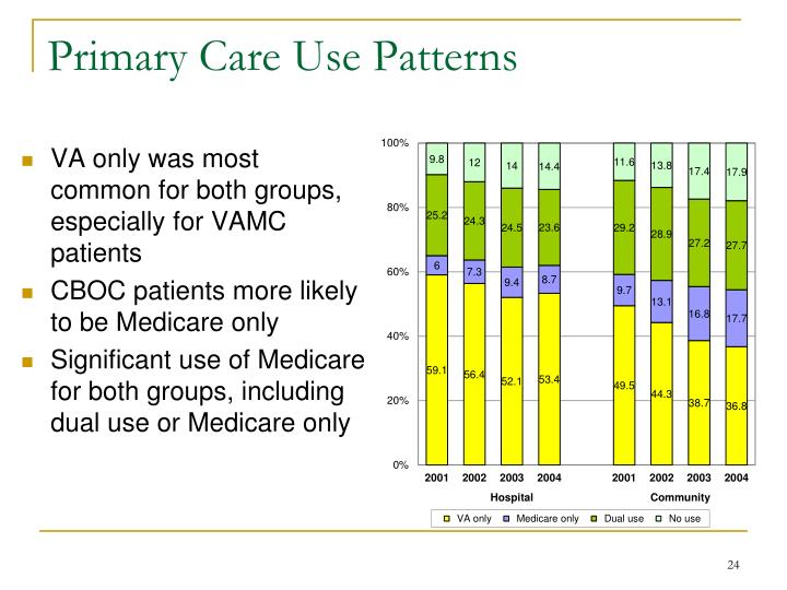 Primary Care Use Patterns