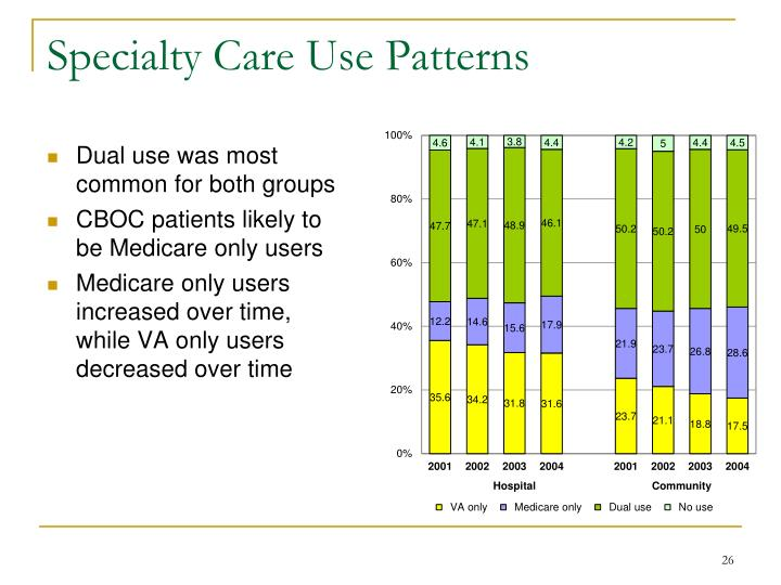 Specialty Care Use Patterns