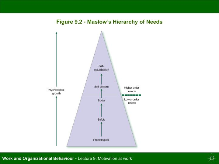 Figure 9.2 - Maslow's Hierarchy of Needs