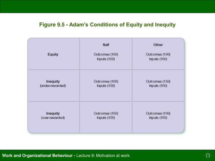 Figure 9.5 - Adam's Conditions of Equity and Inequity
