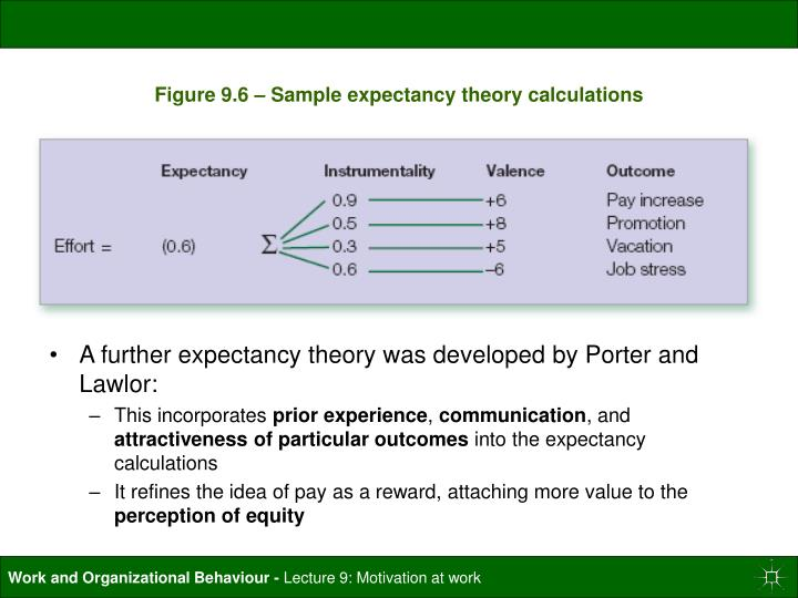 Figure 9.6 – Sample expectancy theory calculations