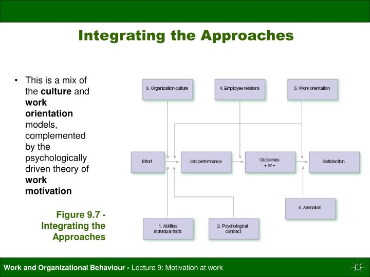 Figure 9.7 - Integrating the Approaches