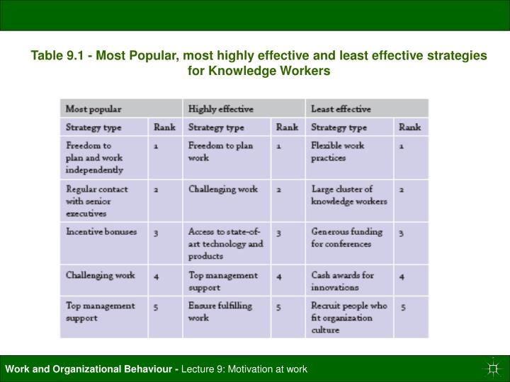 Table 9.1 - Most Popular, most highly effective and least effective strategies for Knowledge Workers