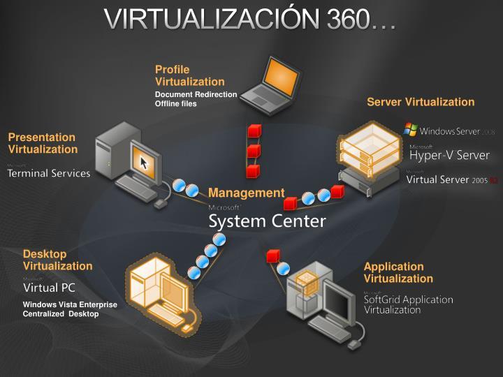 Virtualización 360…