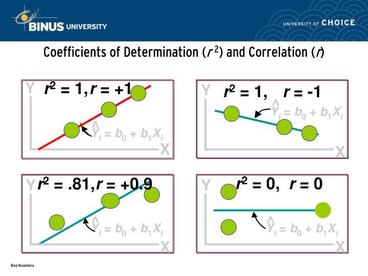 Coefficients of Determination (