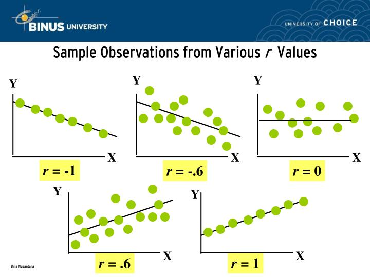 Sample Observations from Various